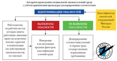 Декларация по оценке условий труда сдается один раз в пять лет