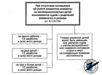 Законодательством установлена сумма алиментов